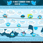 15 Most Common Terms Used in Twitter [Infographic]