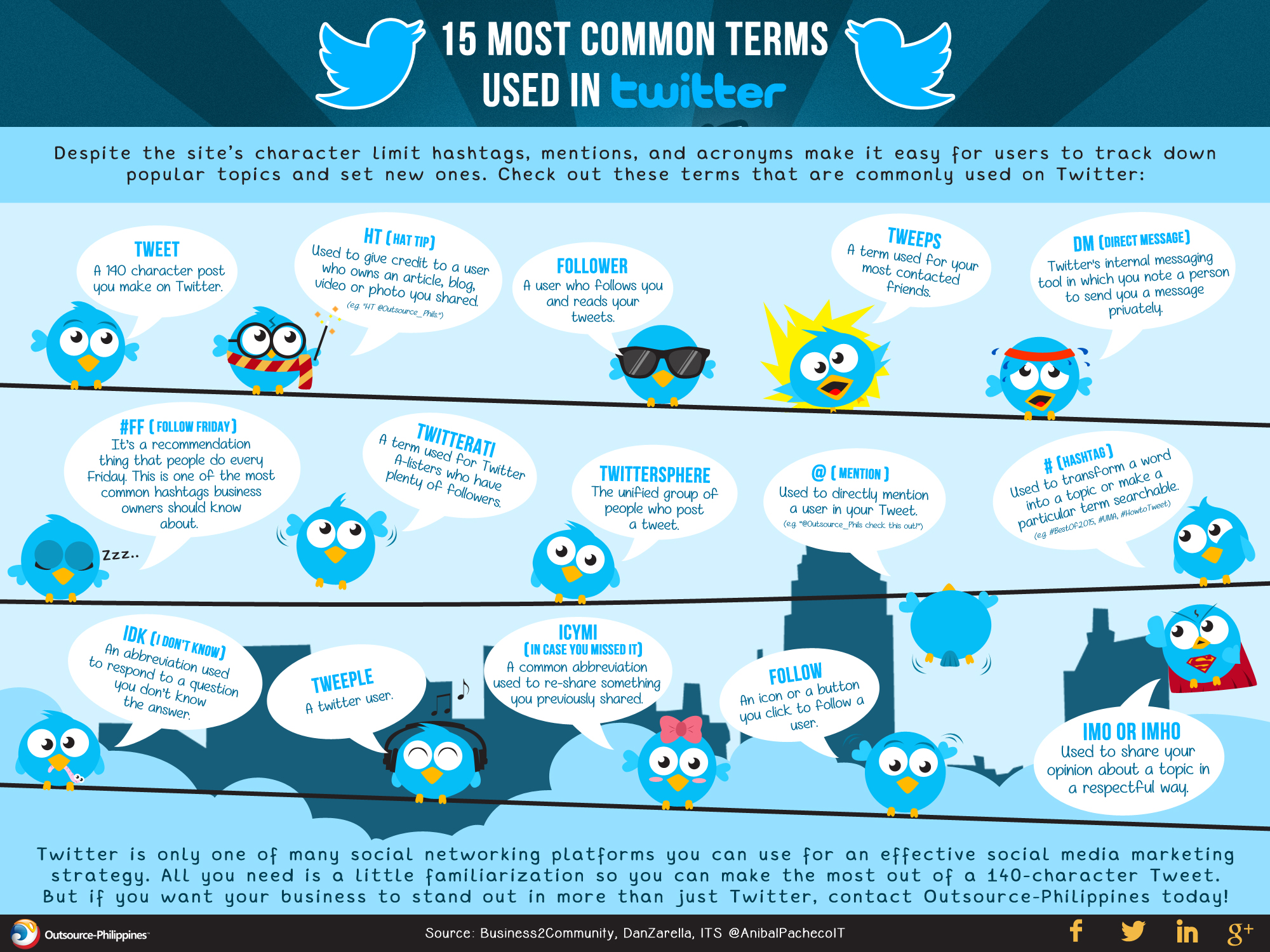 15 Most Common Terms Used in Twitter