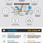 The Pros and Cons of Hiring IT Outsourcing Services [Infographic]