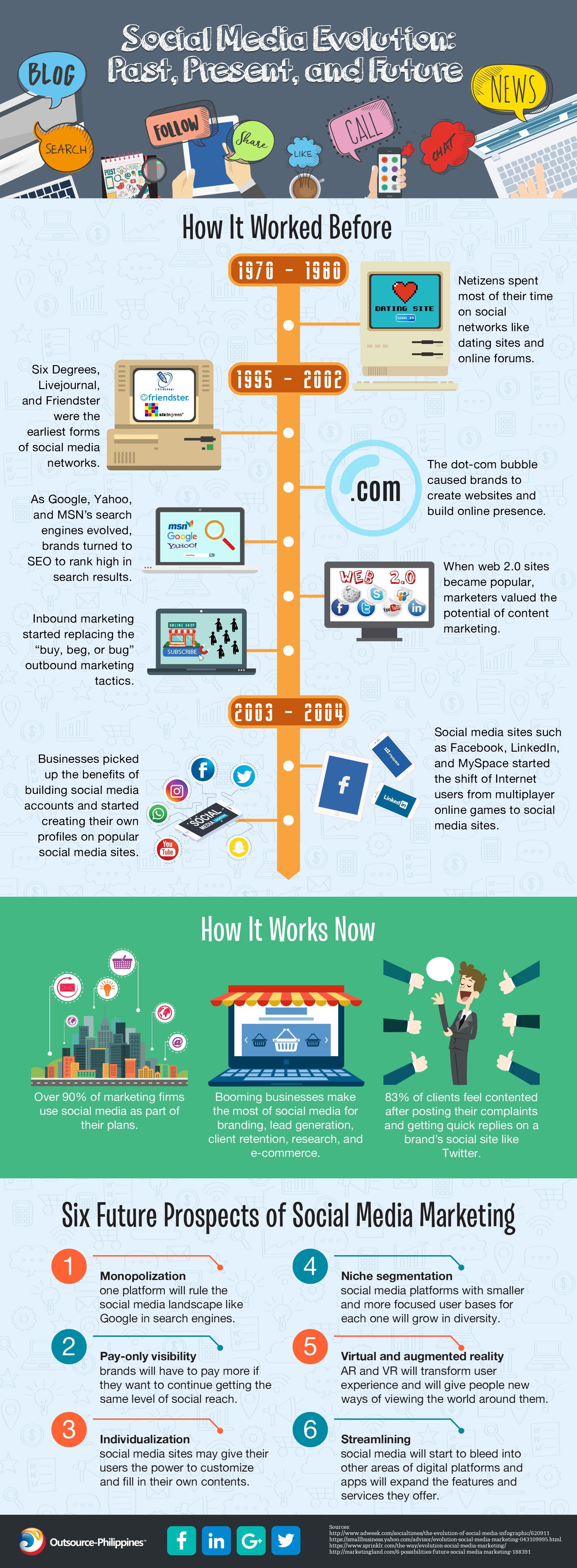 evolution of social media: infographic