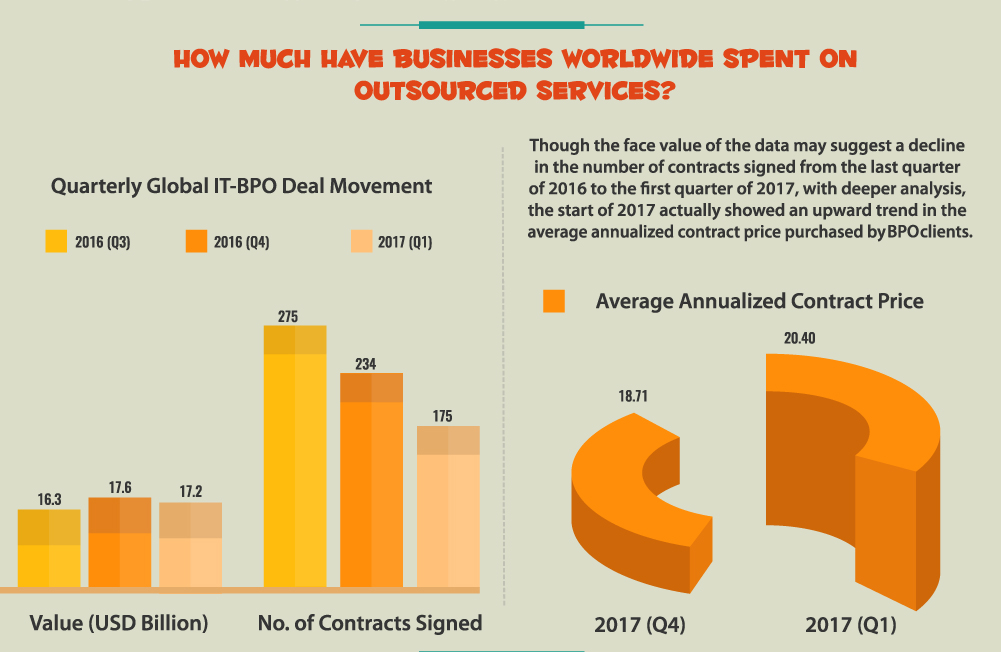 How much have businesses worldwide spent on outsourced services?