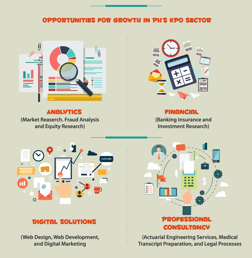 Opportunities for growth in the Philippines' KPO sector