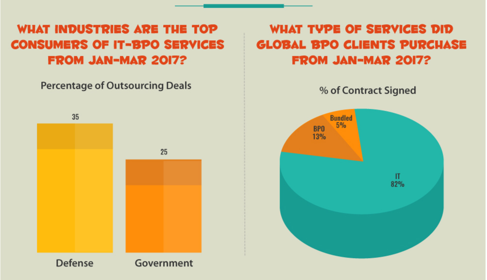 What industries are the top consumers of IT-BPO services from January to March 2017