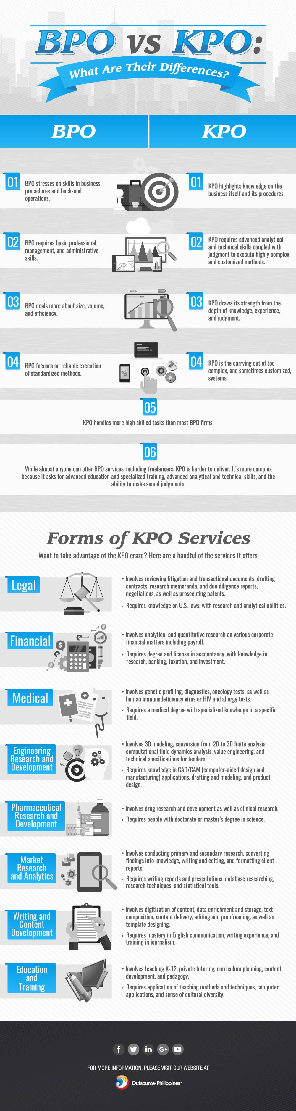 Infographic: BPO vs KPO What Are Their Differences