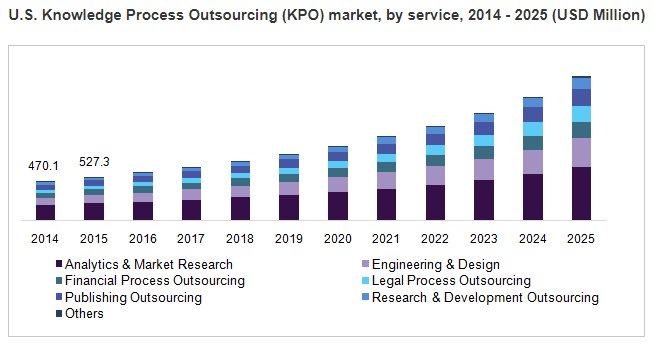 Knowledge Process Outsourcing - US KPO Market 2014-2025
